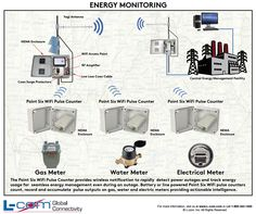 What is los when designing an outdoor wireless network one of the print and post this wifi pulse counter energy monitoring application overview diagram by downloading a pdf ccuart Images