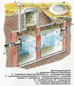 Septic Tank Design, Septic Tank Systems, Septic System, Cob House Plans, Modern House Plans, Architecture Plan, Architecture Details, Earth Sheltered Homes, Plumbing Drains
