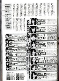 Weekly Playboy Magazine in Japan predicts Senbatsu Results each year. Oshima Yuko is currently the favored to get Center position. Yet, Mayu Wantanabe has a high potentional to top Oshima. What are your thoughts?