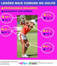 Golf Injury - Lesões mais comuns no golfe.