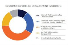 Marketers Are Changing Their Approach to Measuring Customer Experience