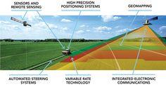 Precision Farming: key technologies & concepts | CEMA - European Agricultural Machinery