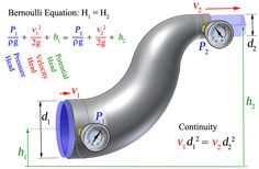 Bernoulli's Equation photo Electrical Engineering Books, Engineering Science, Engineering Technology, Chemical Engineering, Electronic Engineering, Physical Science, Mechanical Engineering, Civil Engineering, Energy Technology