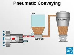 Pneumatic Conveying System in India For more info - http://www.bmesys.in/