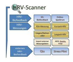 HRV Scanner von BioSign GmbH  Modernes HRV-Biofeedbacksystem, bestehend aus einer leistungsfähigen Software zur Messung und Verbesserung der Herzkohärenz und einem Messgerät zur Registrierung der erforderlichen Biosignale (RSA, Kurzzeit-HRV, Langzeit-HRV, HRV-Biofeedback, ASCII-Messung, EKG). Bildquelle: BioSign GmbH