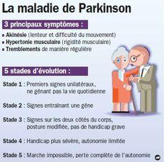 Symptômes et évolution de la maladie de Parkinson. © ide