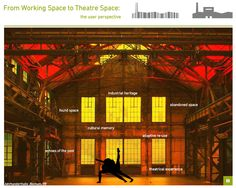 From working space to theatre space: the user perspective
