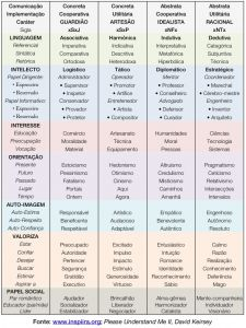 Características detalhadas dos 4 Temperamentos