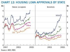 Interesting graphic on Loan Approvals - state by state, no wonder property in VIC and NSW has gone bolistic