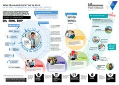 NZ Education Amendment Bill - see the direction the NZ government want to take education in the 21st Century