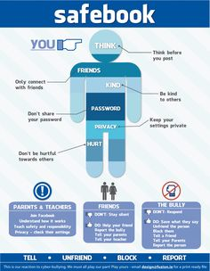 Online safety tips to avoid bullying on Facebook. Great poster for class!