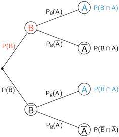 Baumdiagramm, 1. Stufe Ereignis B, 2. Stufe Ereignis A