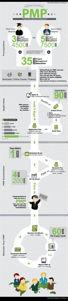 PMP Guia Visual, cursos de PMP http://www.trainning.com.br/cursos/curso-pmi-pmp-gerenciamento-projetos-pmbok?v=PIN