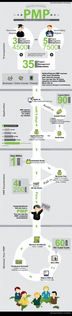 A Visual Guide on How to Become a PMP