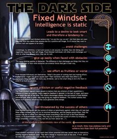 Fixed mindset = the Dark Side. This Star Wars infographic shows why you want a GROWTH mindset, not a fixed one! Star Wars Classroom, Classroom Themes, Classroom Displays, Classroom Activities, Classroom Organization, Classroom Management, Social Emotional Learning, Social Skills, The Dark Side
