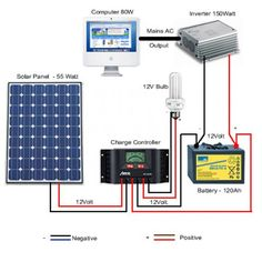 Basic Solar Power Setup