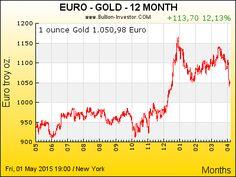 Gold Chart   Goldpreis Euro   1 Jahr