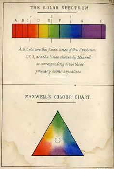 1885, Field's chromatography. A treatise on colours and pigments for the use of artists, modernized by J. Scott Taylor.