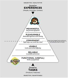 User Experience Hierarchy of Needs model.    Book: Seductive Interaction Design