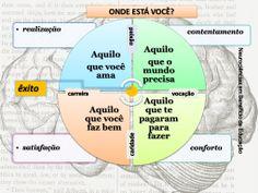 Cérebro e organização www.facebook.com/NeurocienciasEmBeneficioDaEducacao
