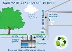 Come recuperare acqua piovana.  La raccolta dell'acqua piovana è uno dei mezzi di cui disponiamo per salvaguardare l'ambiente sul lungo termine.