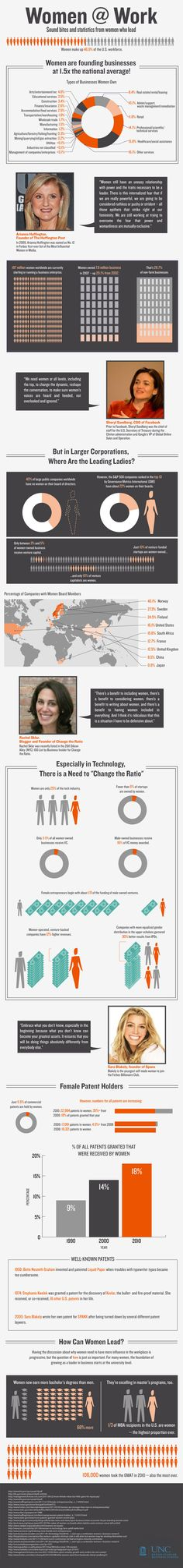 Women At Work: Soundbytes, Statistics Of Women Who Lead (Infographic)