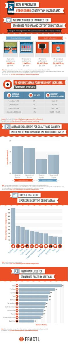 How Effective is Sponsored Content on Instagram [Infographic]