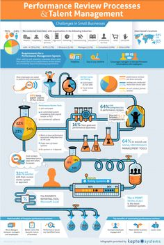 Challenges in Performance Review Processes and Talent Management #infographic