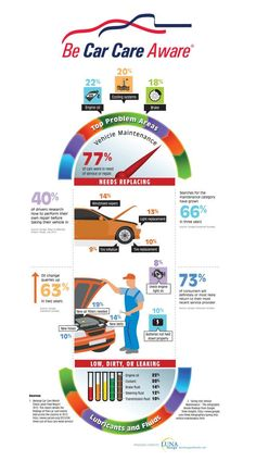 Here's some great info we want to pass along for everyone. // Do you know how healthy your car is? April is National Car Care Month! Vehicle Maintenance Infographic - Be Car Care Aware Car Facts, Car Care Tips, National Car, Driving Tips, Driving Rules, Driving Safety, Car Cleaning, Deep Cleaning, Safety Tips
