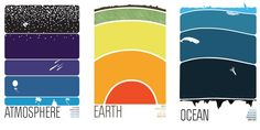 Posters for layers of Atmosphere, Earth, and Ocean. I know science teachers who'd love to have copies of these in their classrooms.