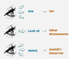 See x Look x Watch Everyday English, English Time, British English, English Study, Learn English, Grammar And Vocabulary, Spanish Grammar, Spanish Language, English Vocabulary