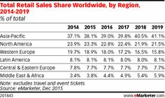 Total Retail Sales Share Worldwide, by Region, 2014-2019 (% of total)