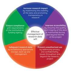 An introduction to research data management, including benefits and obligations.