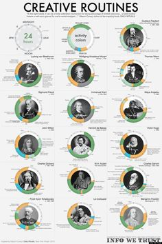 Routines of Creative and Brilliant people. The really interesting thing about this chart? How many brilliant people got EIGHT HOURS OF SLEEP! Makes me rethink how I allot my time.