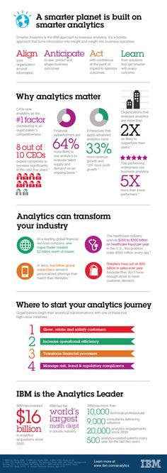 """An infographic done by IBM on """"A smarter planet is built on smarter analytics"""". The infographic displays the IBM approach to business #Analytics. The holistic approach turns information into insight and insight into business outcomes. IBM answers the questions why #Analytics matter and how they can transform your industry. 9/10"""