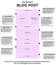 How to write the perfect blog post. Excellent visual!!