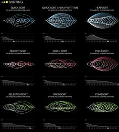 Very nice visualization of common sorting algorithms