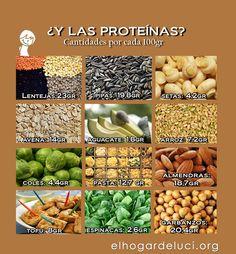 proteina para veganos - Buscar con Google