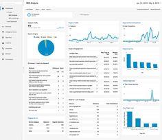 Google Analytics Özelleştirilebilir Panel