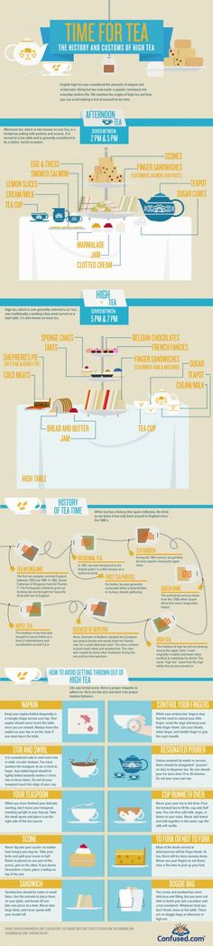 Infographic of the history and customs of high tea, afternoon tea.