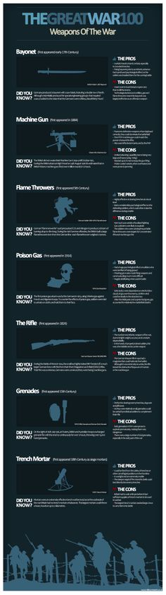 This sheet is a great informational piece to summarize information about some of the most important weapons invented during the great wars. BV