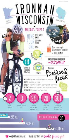 ironman wisconsin training stats infographic.