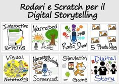 Digital Storytelling, Coding, College, Writing, Education, University, Teaching, Training, Educational Illustrations