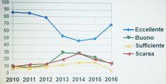 Abruzzo Mazzocca commenta i dati relativi alla balneabilità