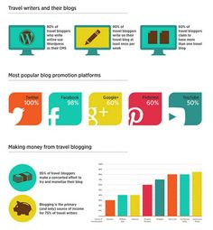 Infographic - Profile of a Modern Travel Blogger