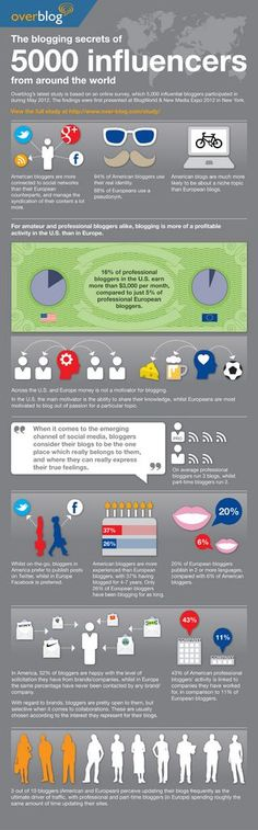 Educational infographic : Blogging Infographic very interesting for bloggers living in europe