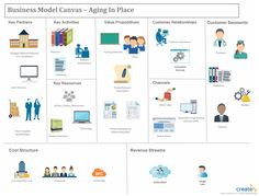 Business Model Canvas - Business Model Canvas is a strategic management and lean startup template for developing new or Business Model Canvas Examples, Business Model Example, Business Canvas, Writing A Business Plan, Business Planning, Business Ideas, Business Model Template, Value Proposition Canvas, Modelo Canvas