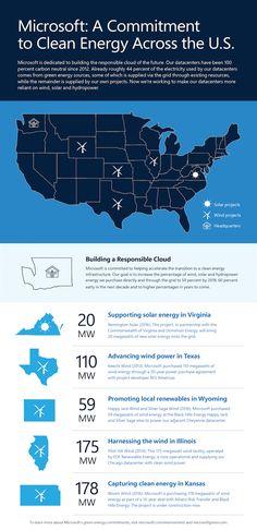 Noodstroomgeneratoren van Microsoft leveren energie aan Amerikaans energienetwerk - http://cloudworks.nu/2016/11/17/noodstroomgeneratoren-van-microsoft-leveren-energie-aan-amerikaans-energienetwerk/