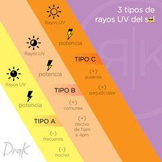 Los tipos de Rayos UV que debemos tomar en cuenta a diario #DraK