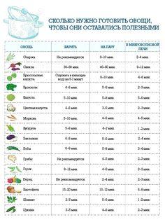 Сколько нужно готовить овощи, чтобы они оставались полезными?